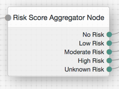 Risk Score Add Node