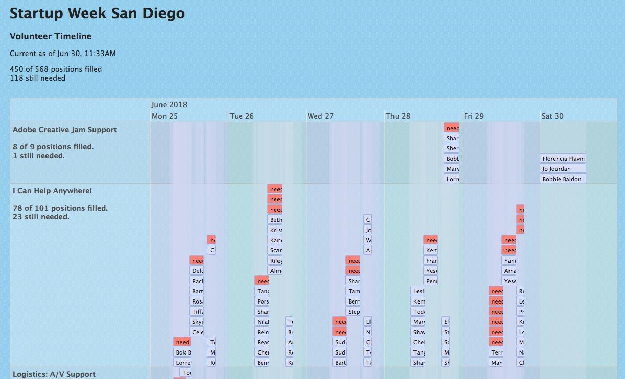 picture of the swsd volunteer calendar timeline site