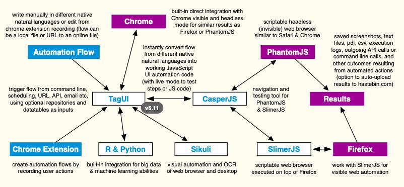 GitHub - kelaberetiv/TagUI: Command-line tool for digital