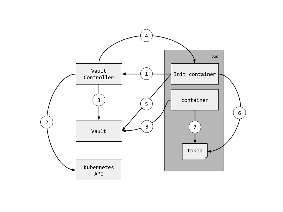 Vault Controller Flow