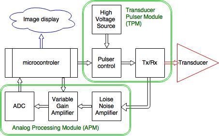 Murgen Open Source Ultrasound Imaging Hackaday