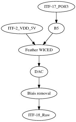 Block schema
