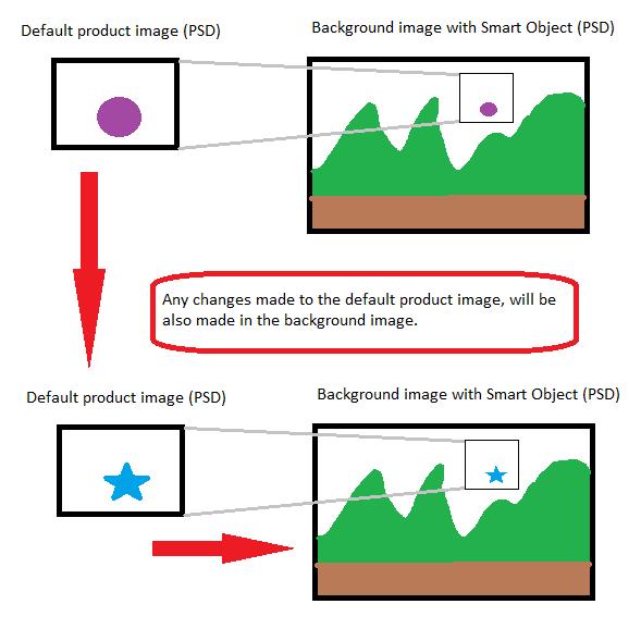 Smart Objects workflow