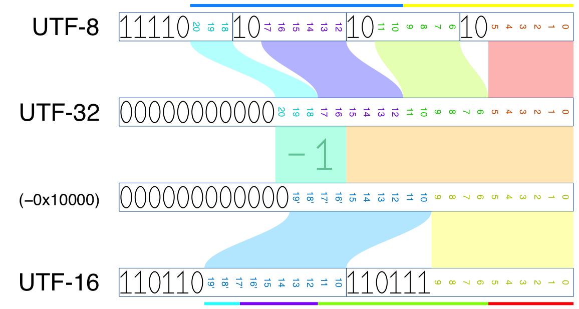 (Image: Bit distribution in UTF-8, -16 and -32 for a non-BMP character)