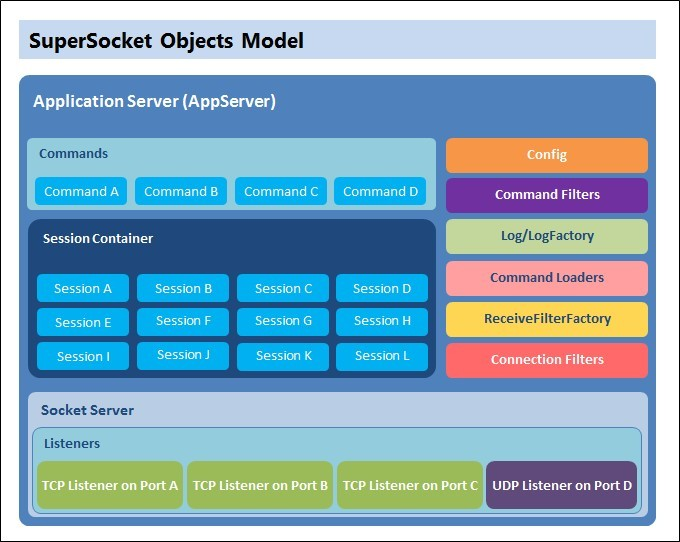SuperSocket Object Model
