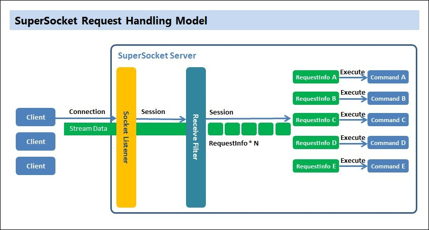 SuperSocket Request Handling Model