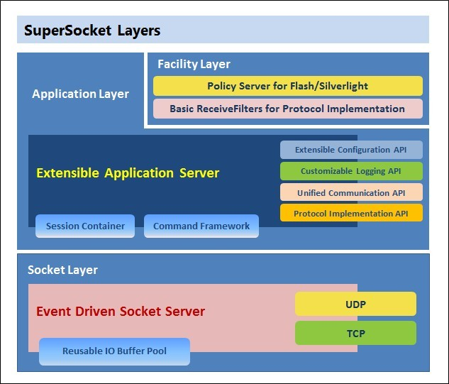 SuperSocket Layers