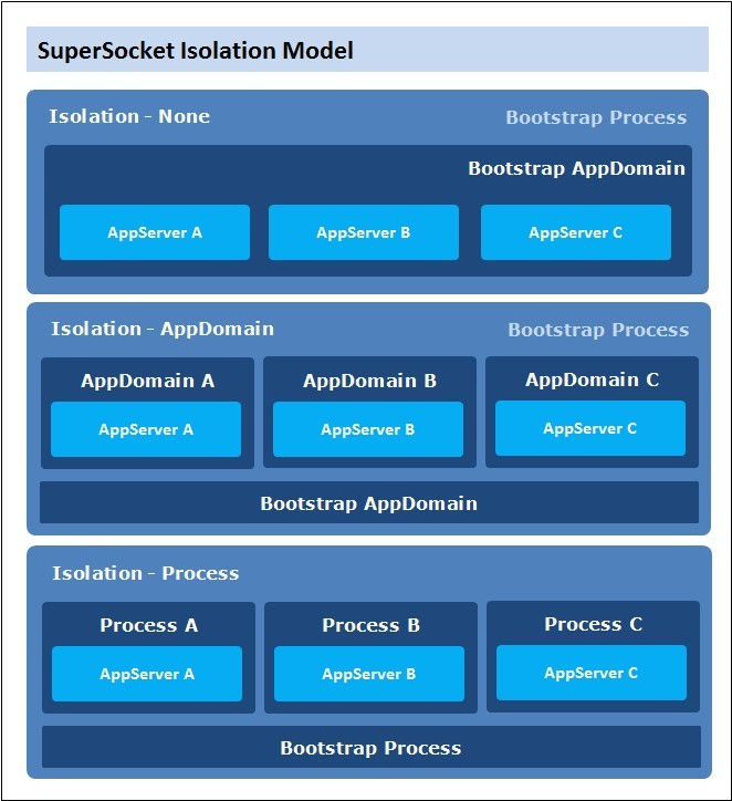 SuperSocket Isolation Model