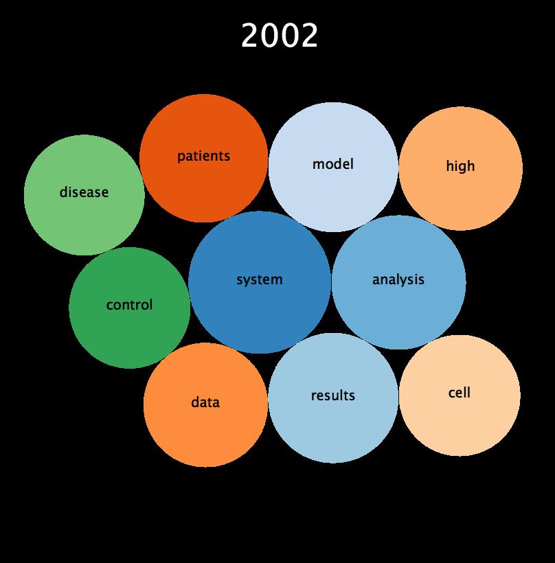 trending bubble 2020