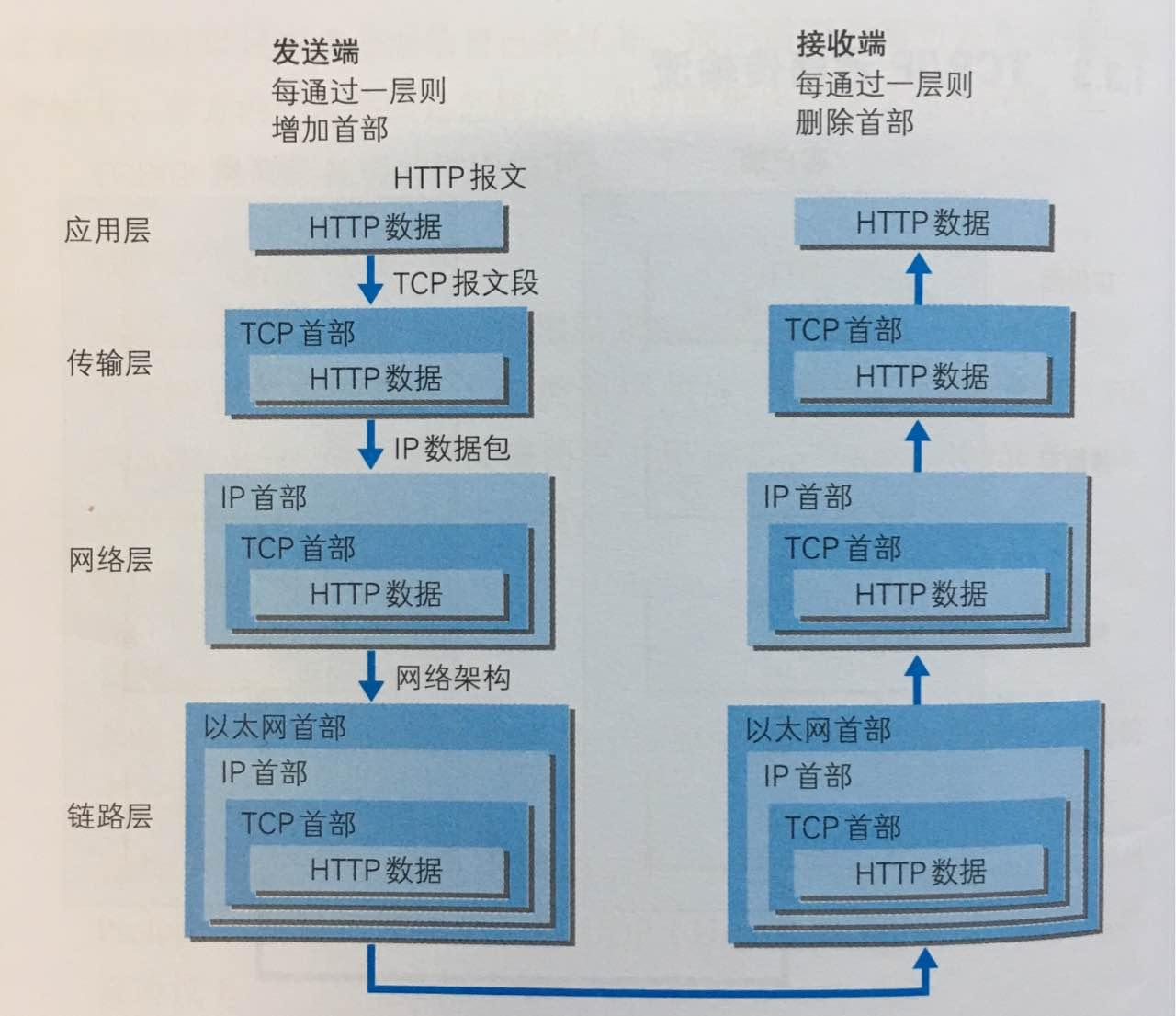 传输流具体操作图