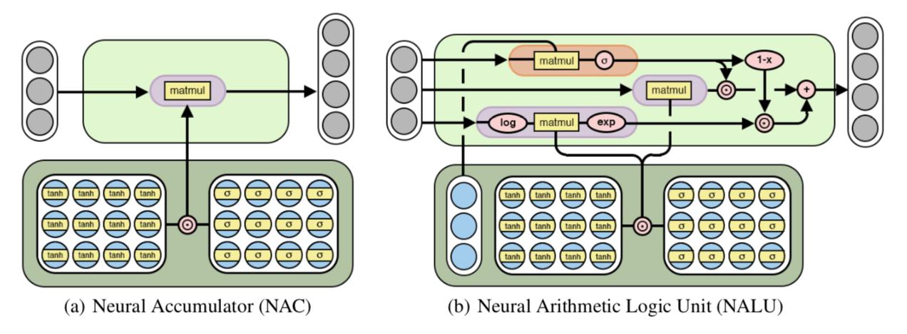 Model Zoo - NALU-pytorch PyTorch Model