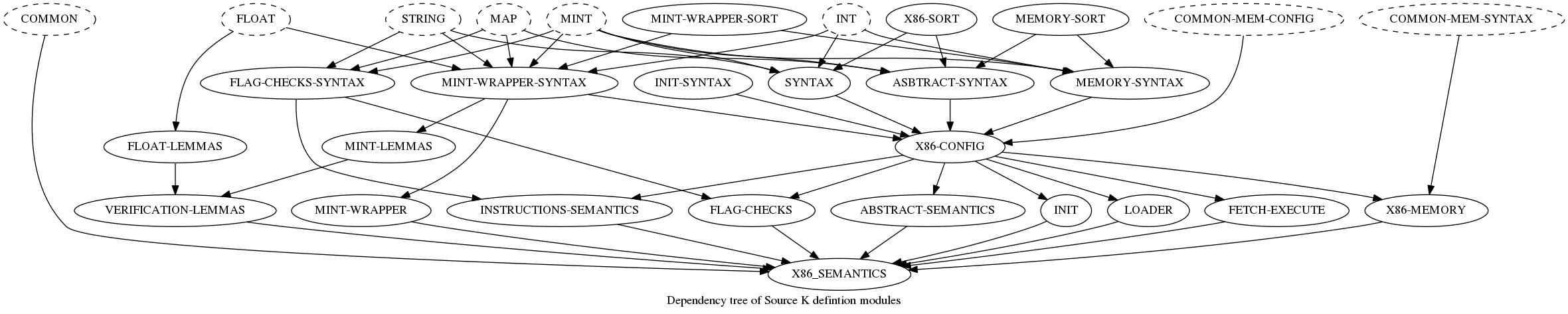 Dependency tree of Source Code