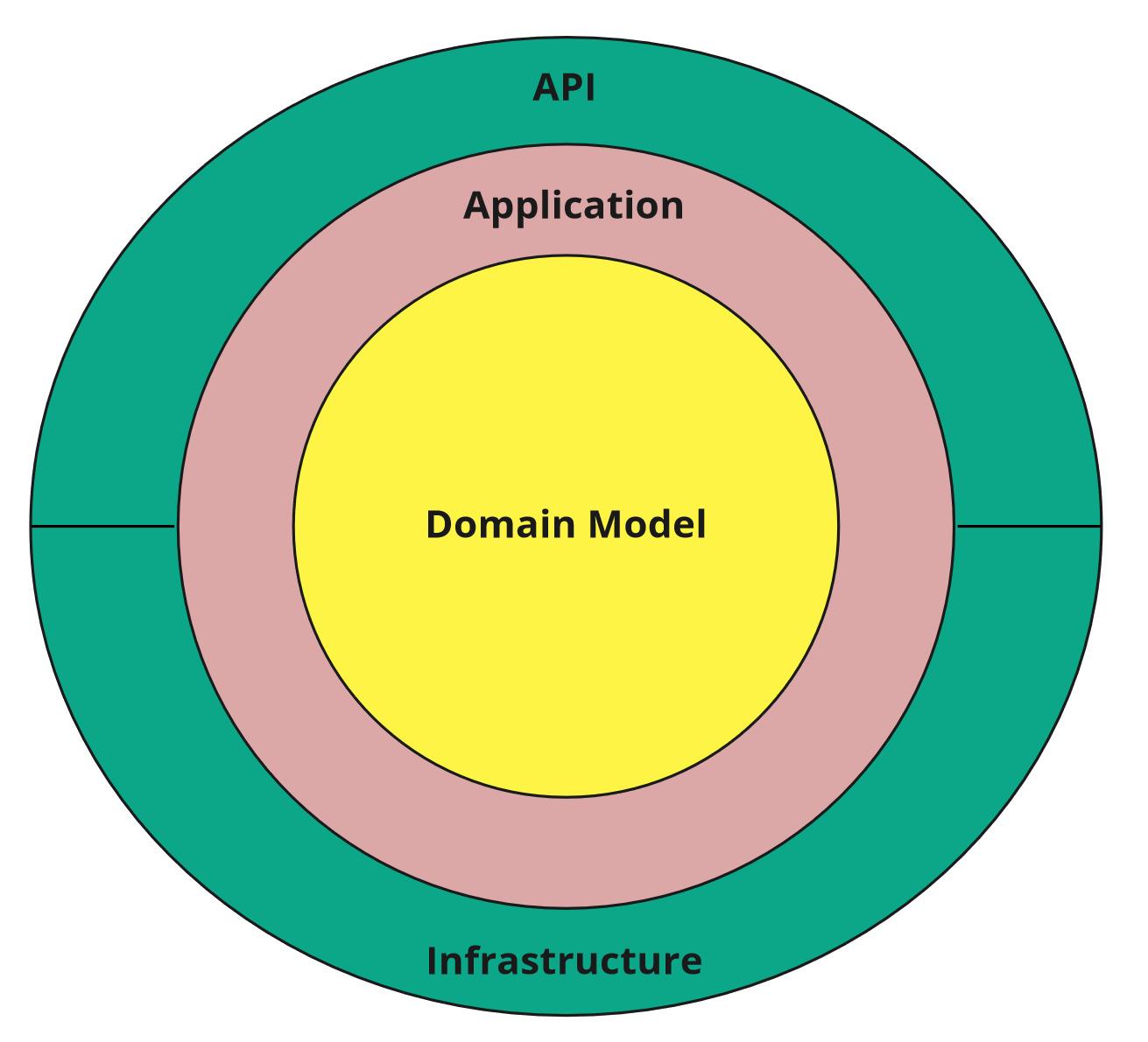 projects_dependencies