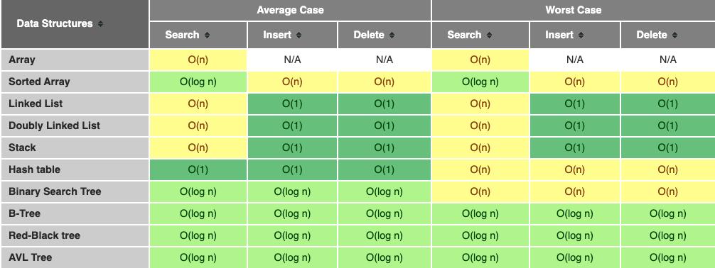 Data-Structures-Comparison