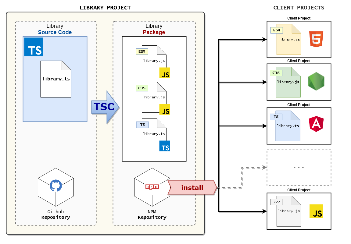one-typescript-for-all Architecture