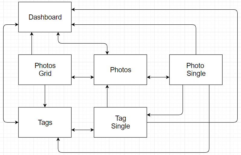 User Workflow