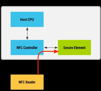 图1.带有安全元件的NFC卡仿真