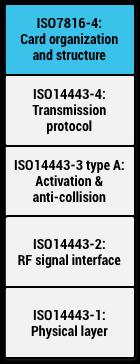 图3.Android的HCE协议栈