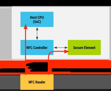 图4.使用SE和主机卡模拟的Android操作