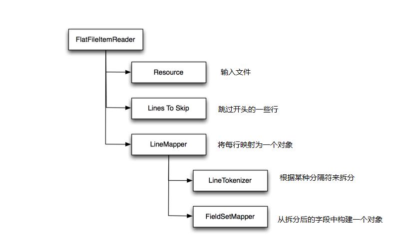 FlatFileItemReader组件