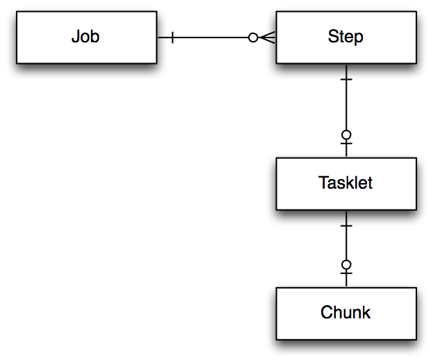 Jobs, steps, tasklets, and chunks