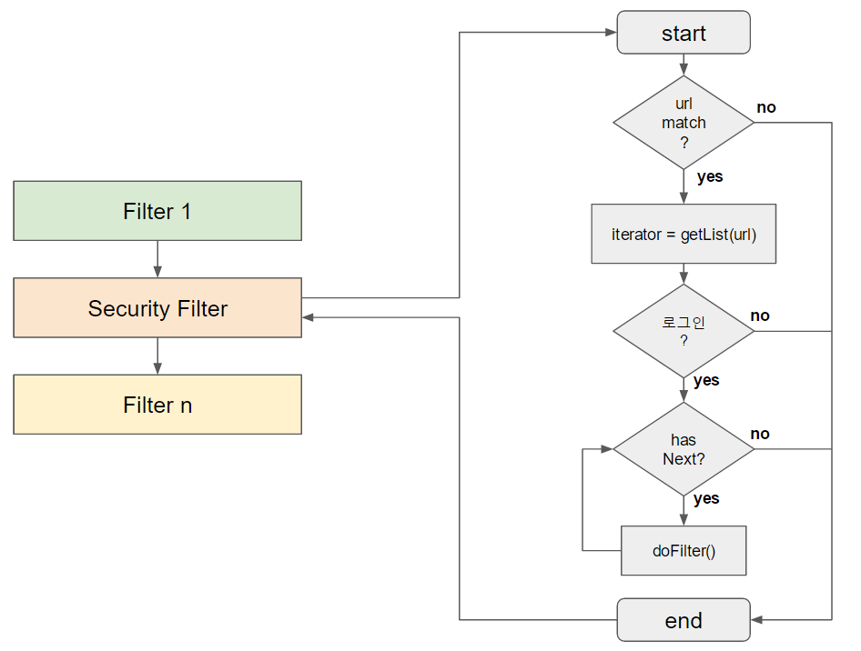 security filter2