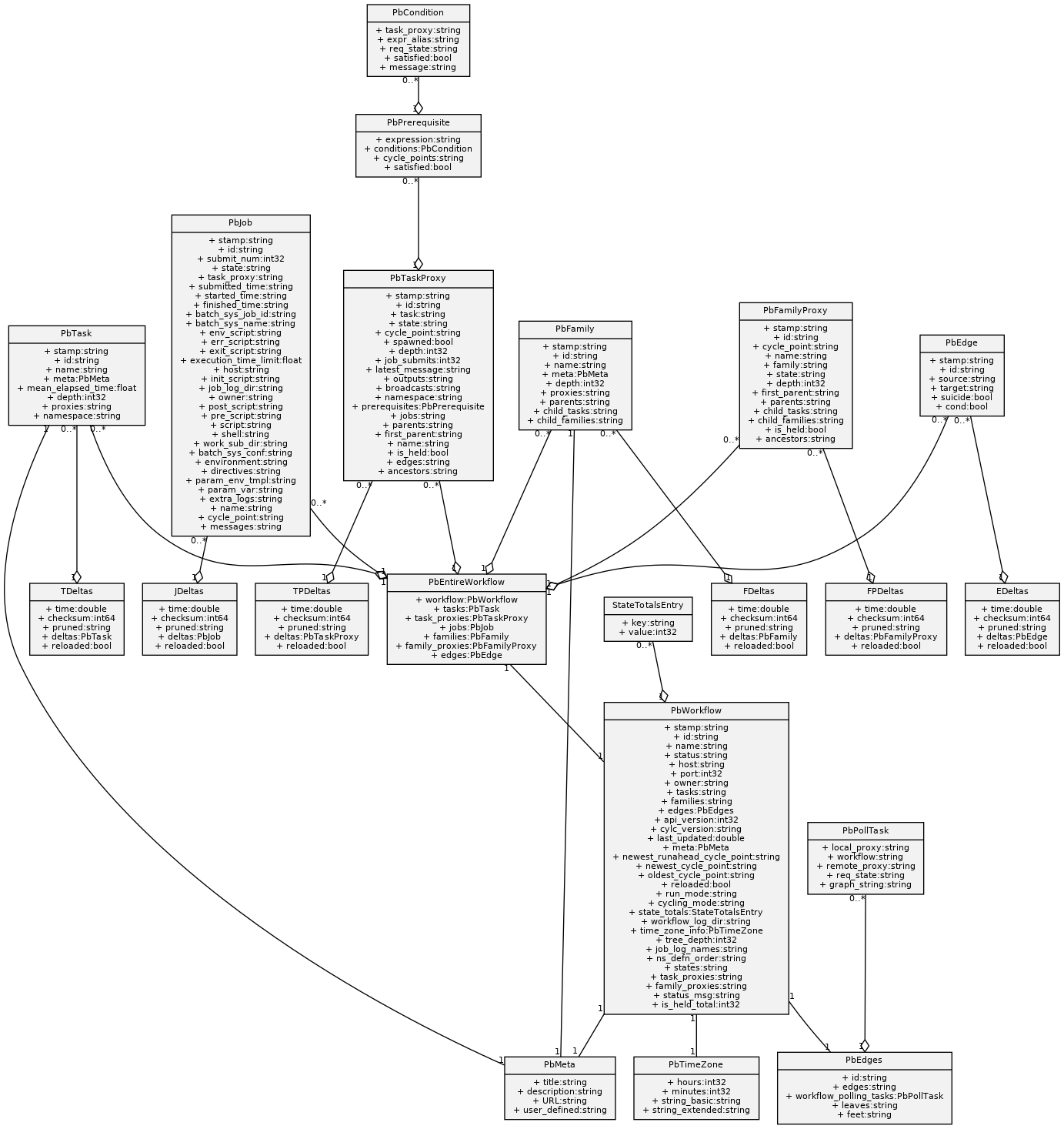 GitHub - kinow/protobuf-uml-diagram: Create UML diagrams ...
