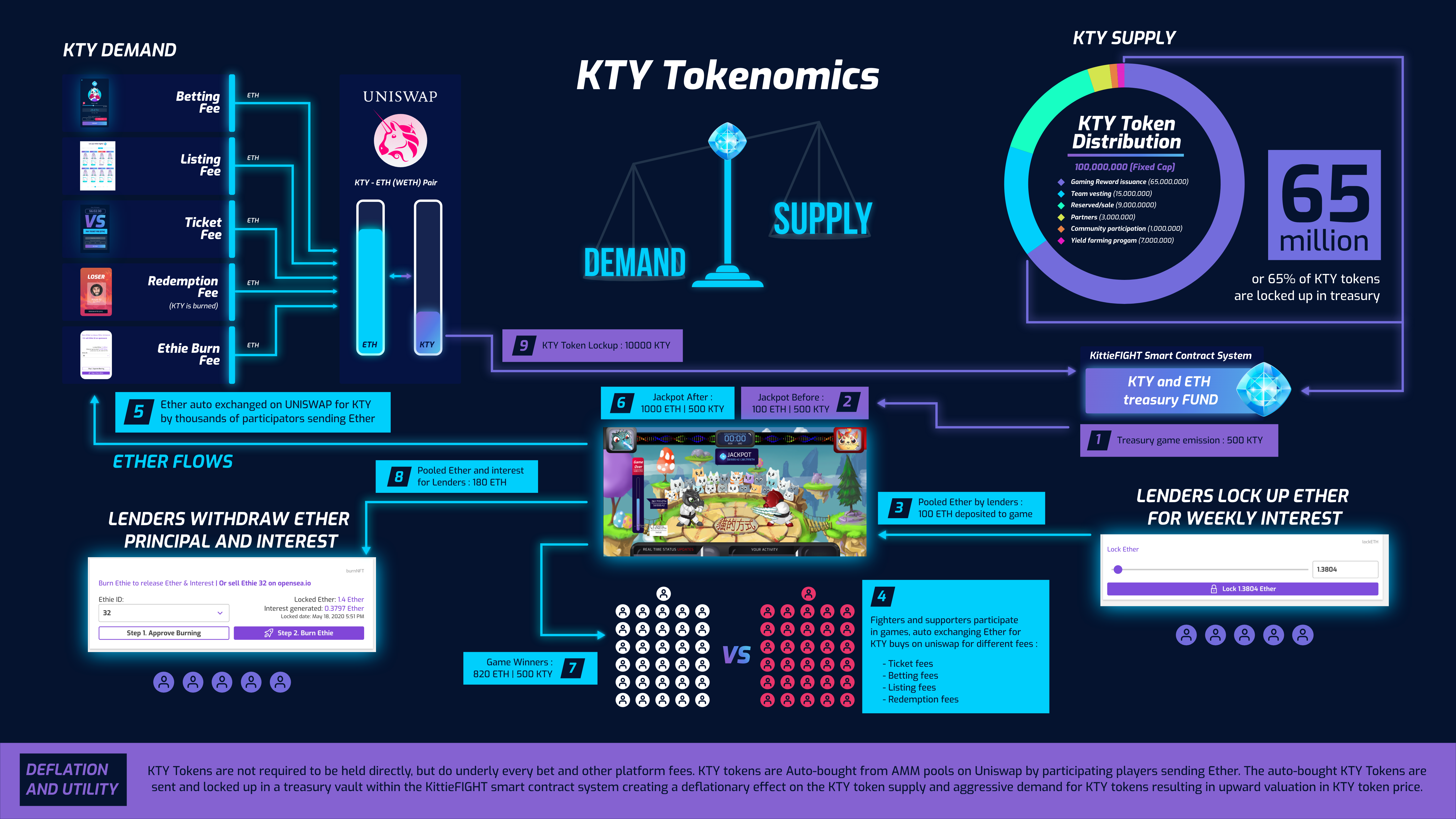 KTY Gamified token