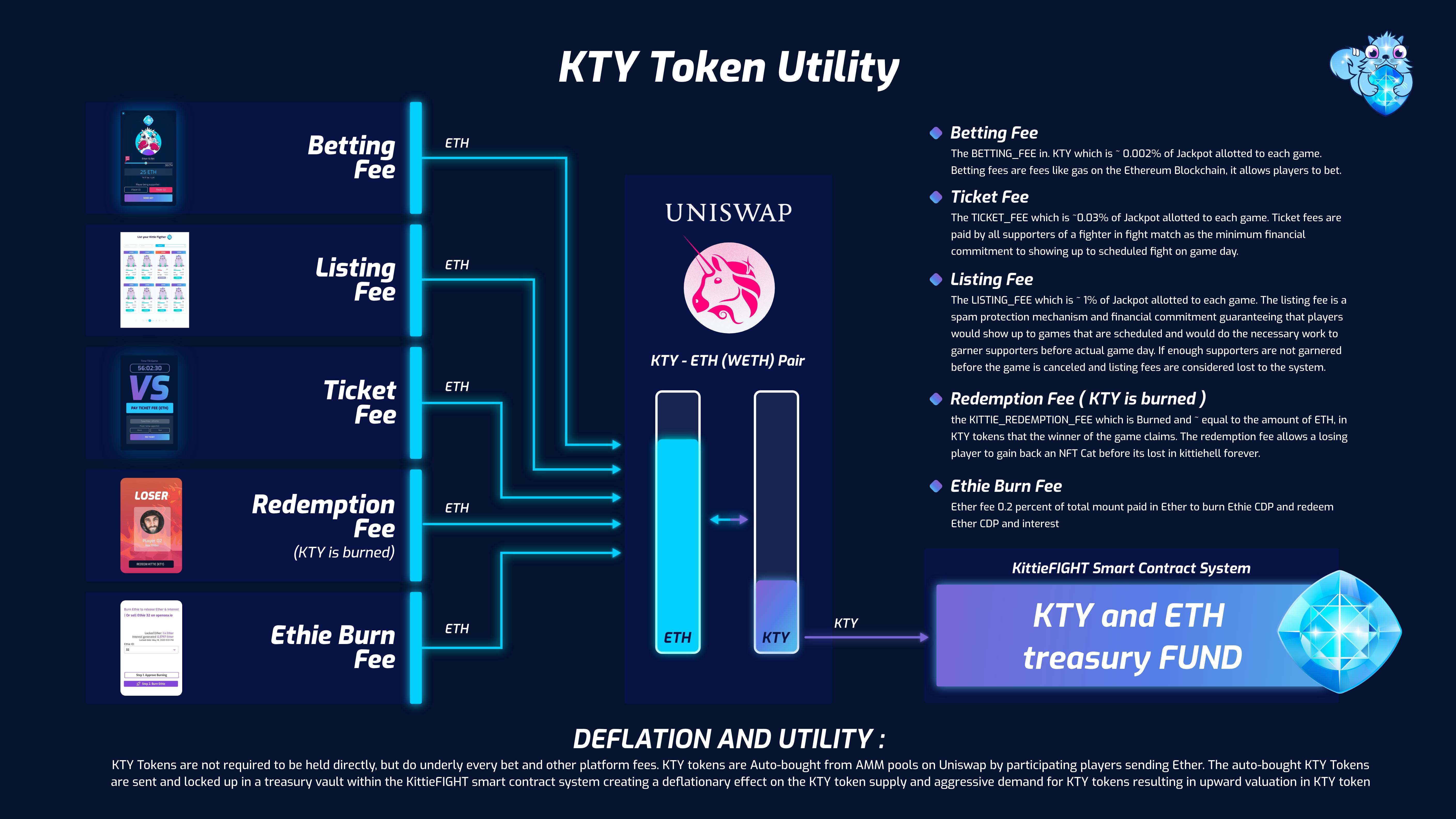 KTY Token Utility