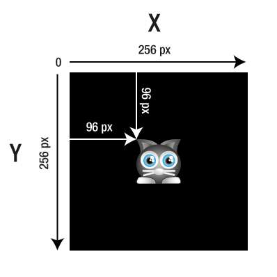 Cat centered on the stage - diagram