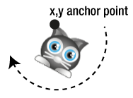 Rotation around anchor point - diagram