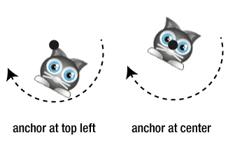 Rotation around centered anchor point - diagram