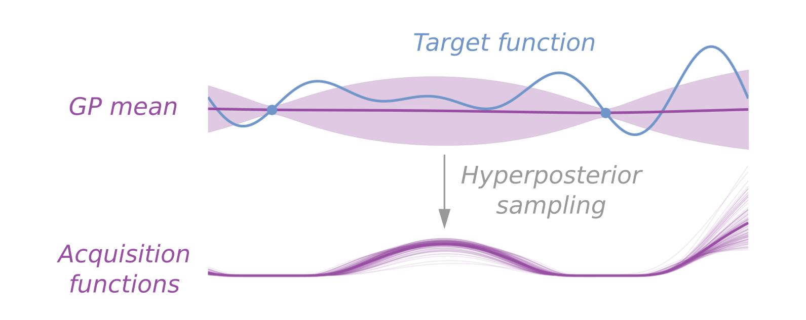 Bayes-skopt header