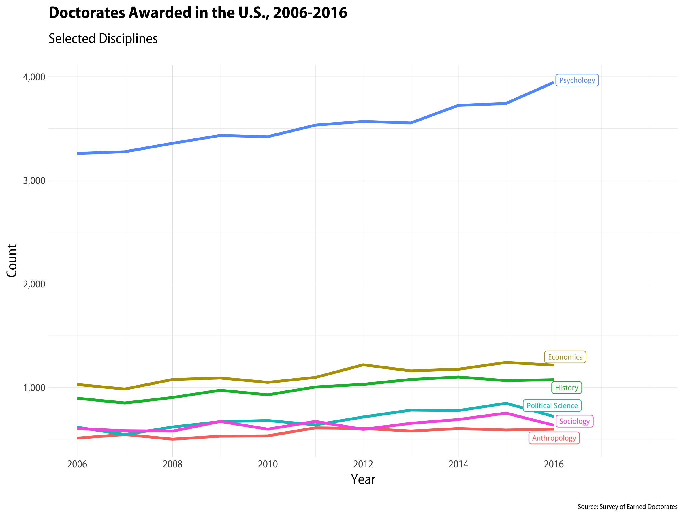 Trend plot