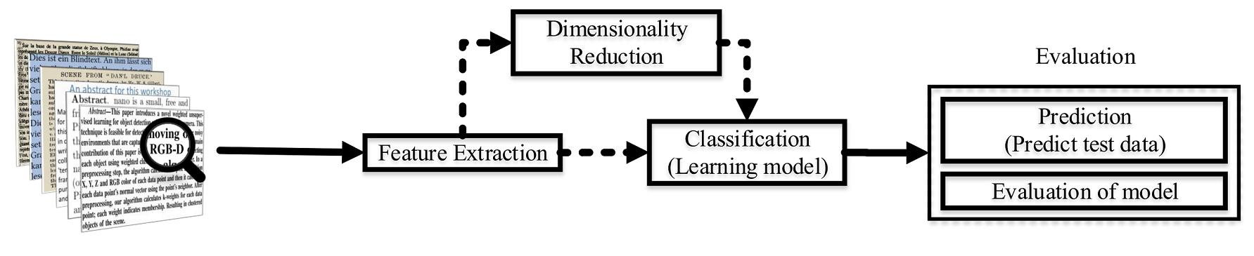 docs/pic/OverviewTextClassification.png