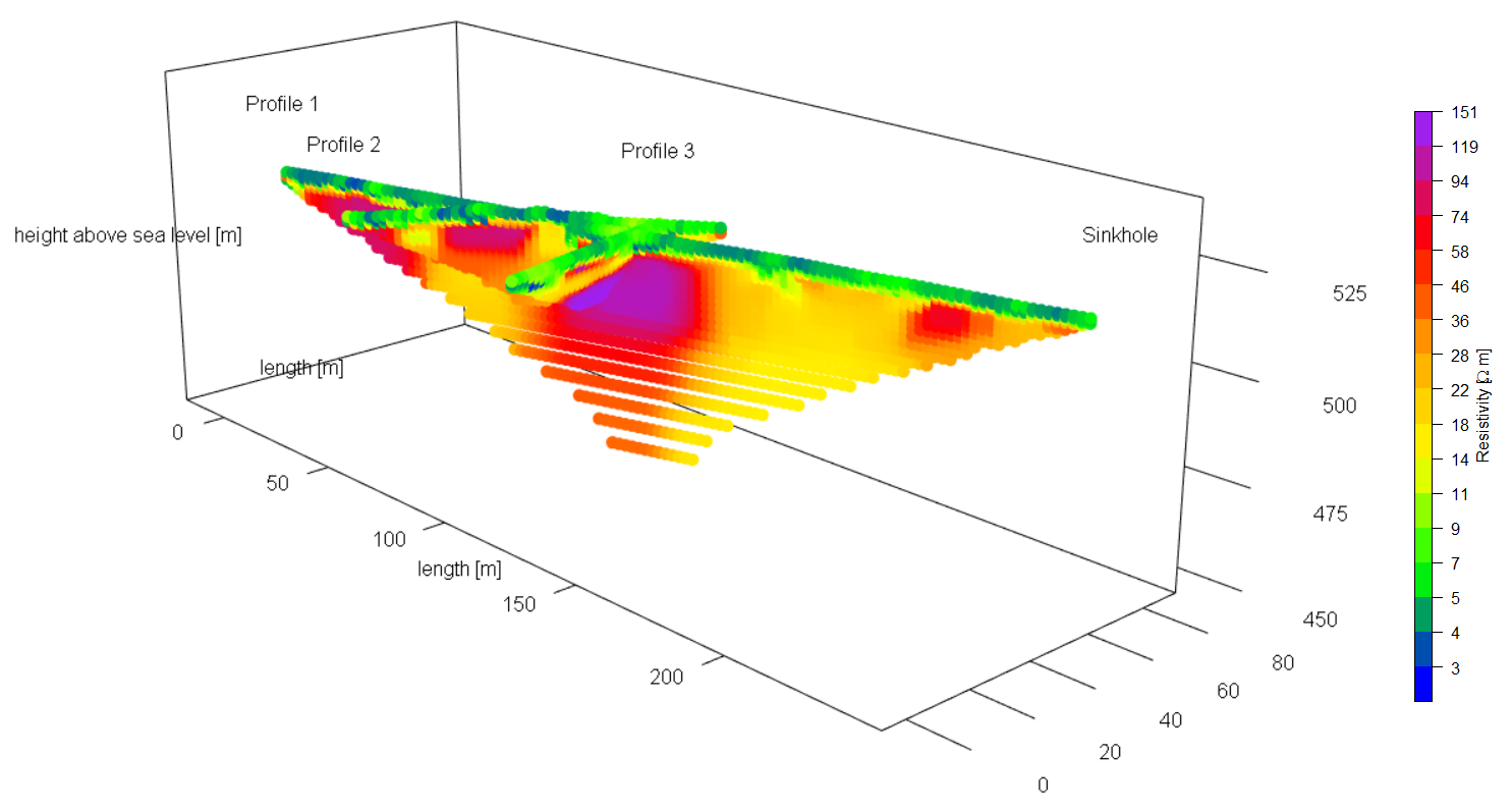 Example plot created with the geoelectrics R package