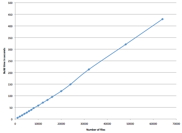 Graph of build time vs number of files to compile, showing the linear relationship
