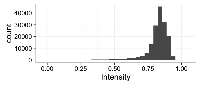 Length Distribution