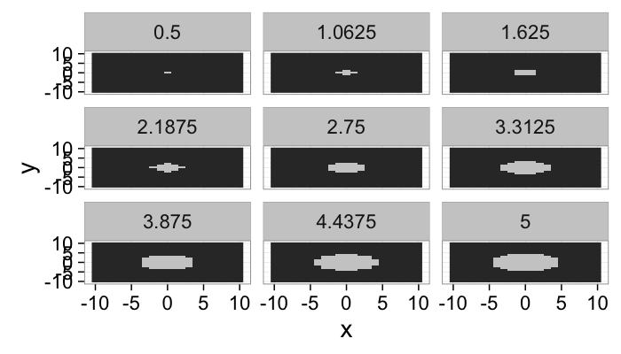 Alignment Histograms