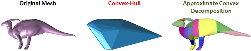 Convex-hull vs. ACD