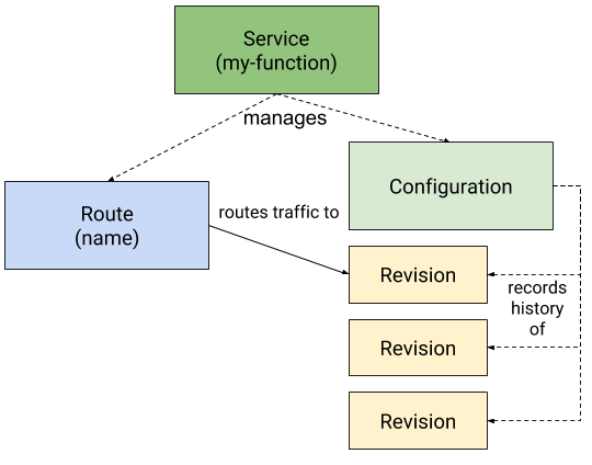 Diagram that displays how the Serving resources coordinate with each other.