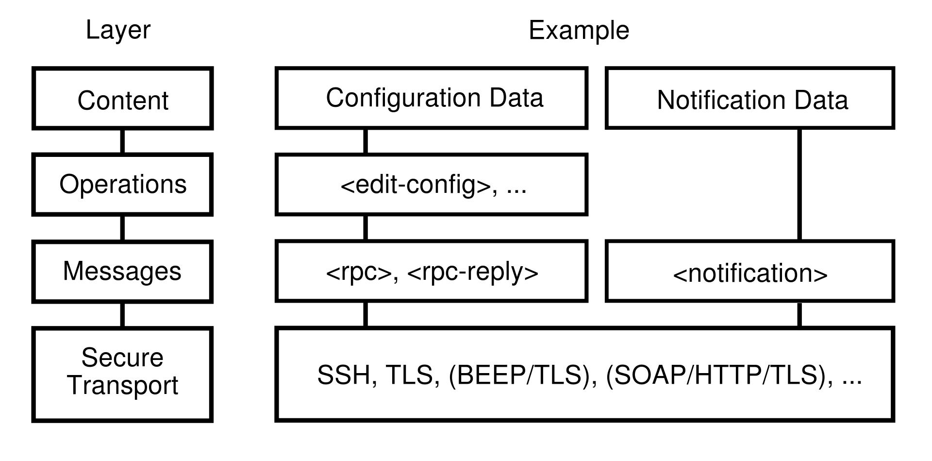 Netconf layer