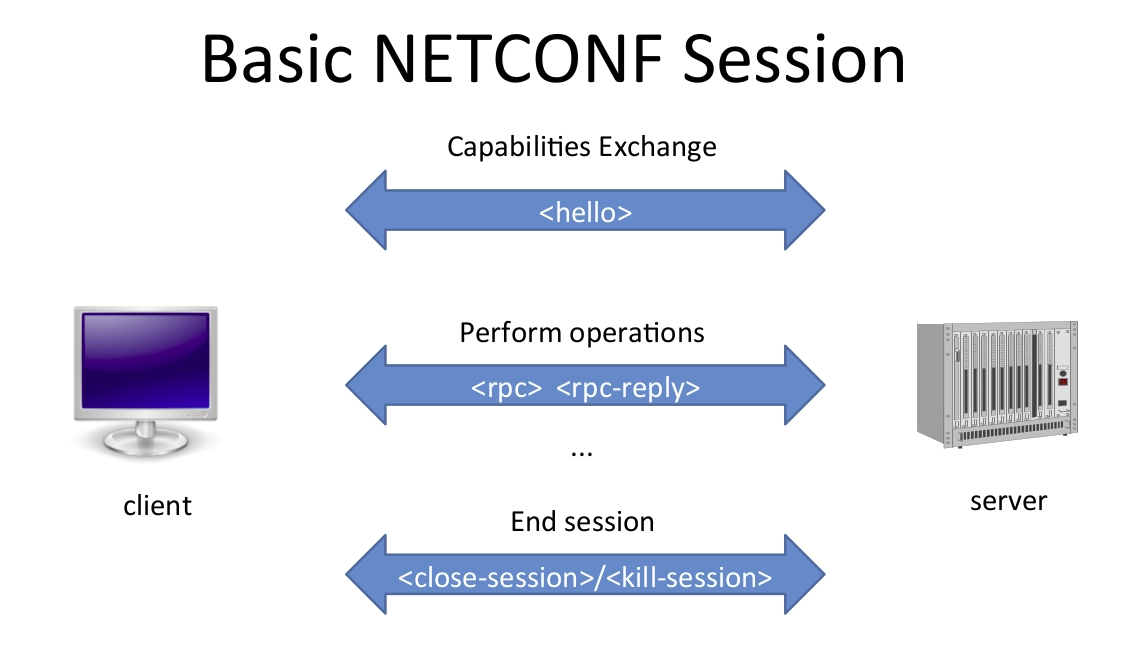 Netconf overview