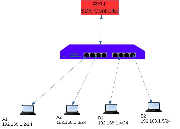 Single Controller Diagram
