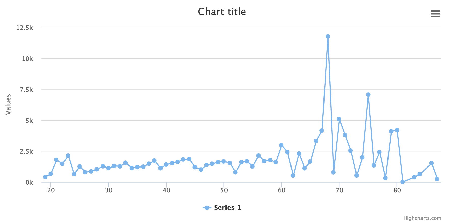 GitHub - knockdata/spark-highcharts: Support Highcharts in