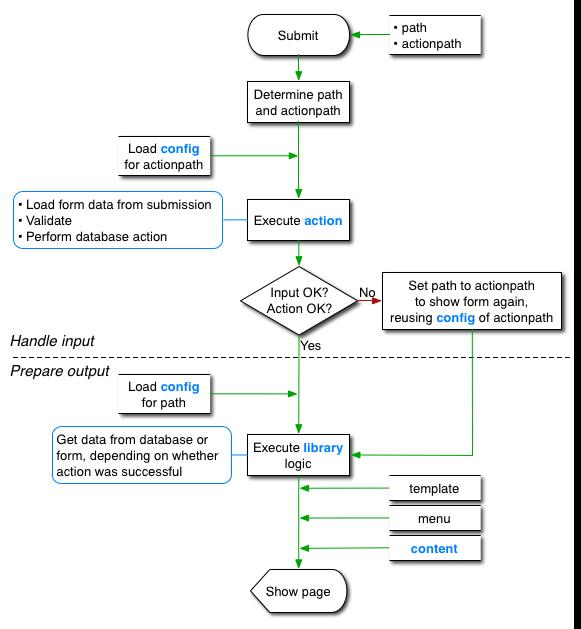 Knop application flow diagram