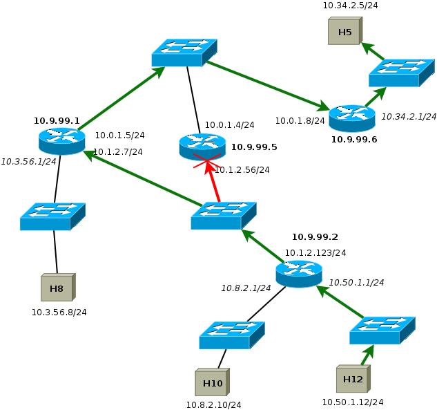 OSPF failover paths
