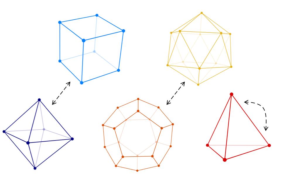 DualityGraph