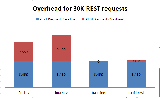 REST request overhead