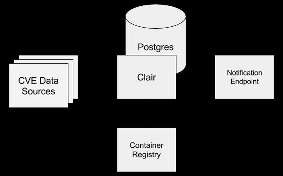 Simple Clair Diagram